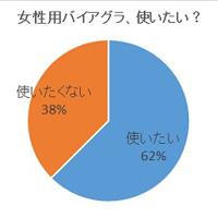 graph2s