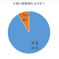 graph4s
