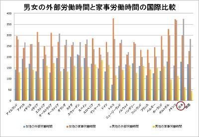 クリックで拡大 (OECD Balancing paid work, unpaid work and leisureより)