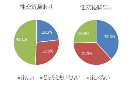 (図1:女子高校生の、家庭のイメージと性交経験の有無 「青少年の性行動全国調査」より)